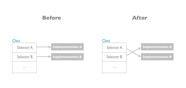 Effective Method Swizzling in Swift - uraimo com