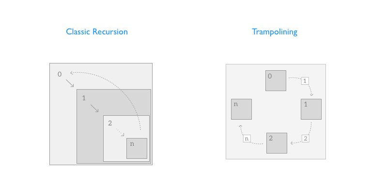 Recursion vs Trampoline