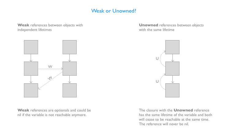 swift weak vs unowned